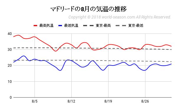 マドリードの8月の気温の推移