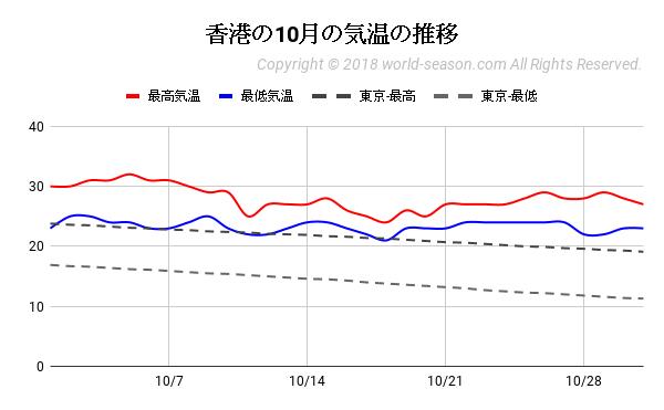 香港の10月の気温の推移