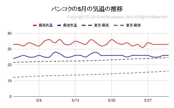バンコクの5月の気温の推移