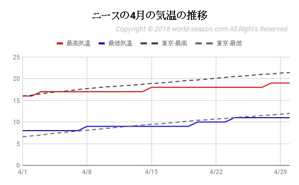 ニースの4月の気温の推移