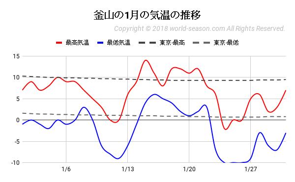 釜山の1月の気温の推移