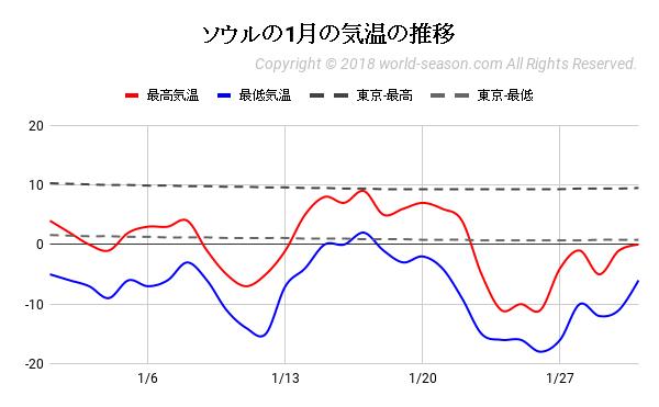 ソウルの1月の気温の推移