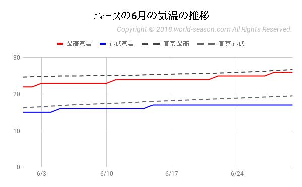 ニースの6月の気温の推移