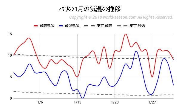 パリの1月の気温の推移