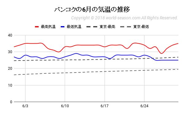 バンコクの6月の気温の推移
