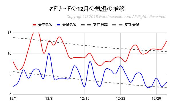 スペイン‐マドリードの12月の気温の推移