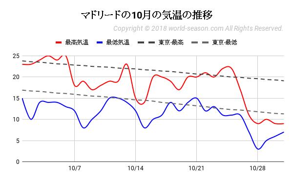 マドリードの10月の気温の推移