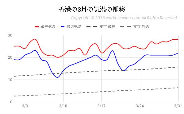 香港の3月の気温の推移