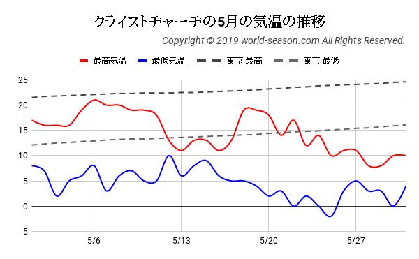 クライストチャーチの5月の日ごとの気温の推移
