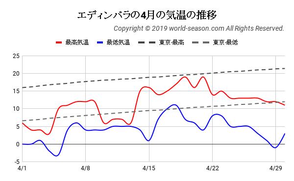エディンバラの4月の気温の推移