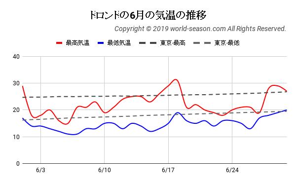 トロントの6月の気温の推移
