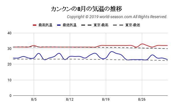 カンクンの8月の日ごとの気温の推移
