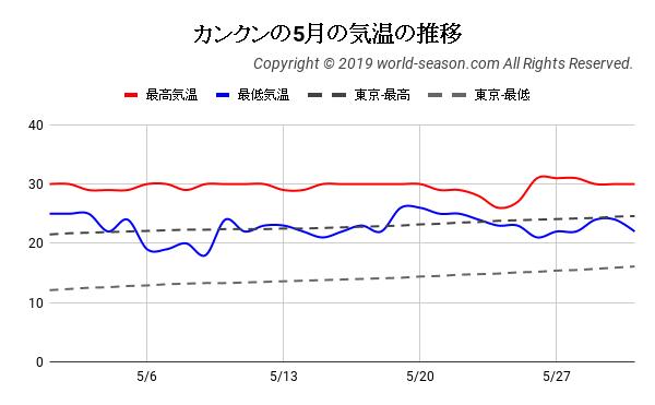 カンクンの5月の日ごとの気温の推移