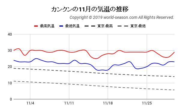 カンクンの11月の日ごとの気温の推移