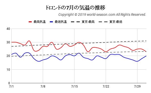 トロントの7月の気温の推移