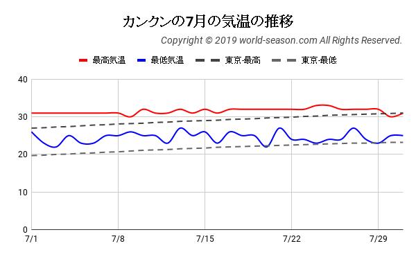 カンクンの7月の日ごとの気温の推移