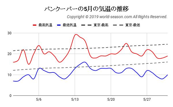 バンクーバーの5月の気温の推移