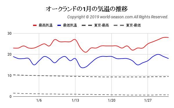オークランドの1月の日ごとの気温の推移