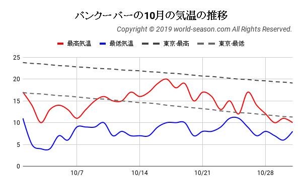 バンクーバーの10月の気温の推移