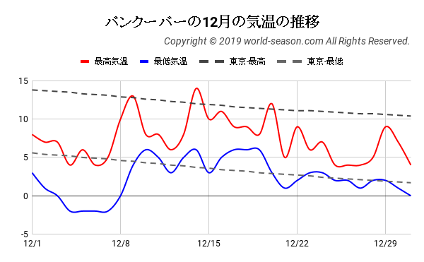 バンクーバーの12月の気温の推移