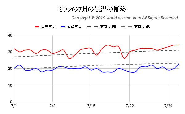 ミラノの7月の気温の推移