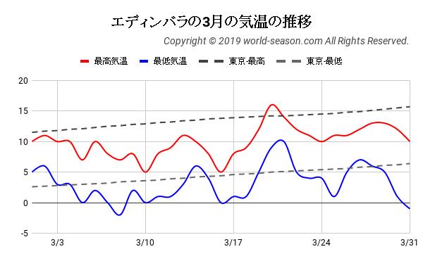 エディンバラの3月の気温の推移