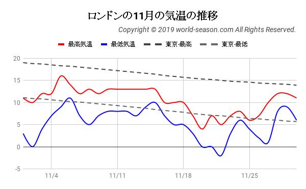 ロンドンの11月の気温の推移