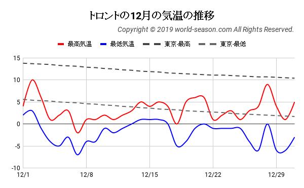 トロントの12月の気温の推移