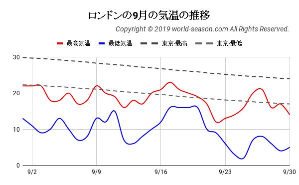 ロンドンの9月の気温の推移