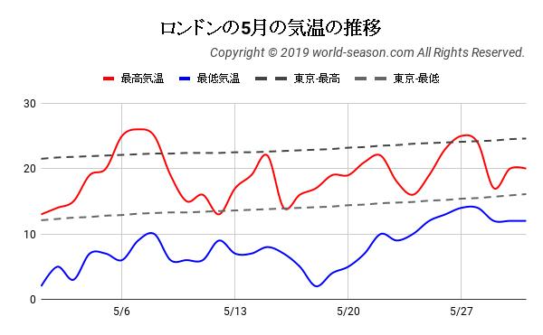 ロンドンの5月の気温の推移