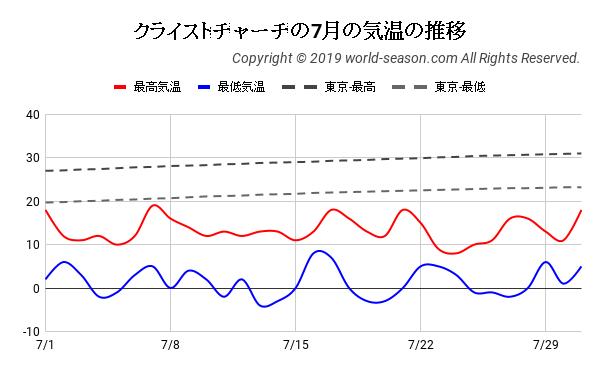 クライストチャーチの7月の日ごとの気温の推移
