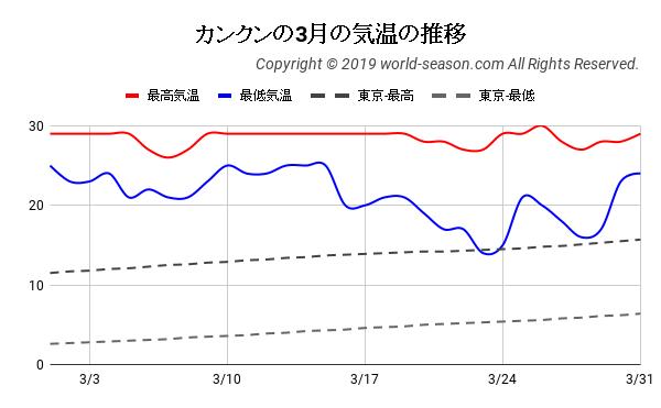 カンクンの3月の日ごとの気温の推移