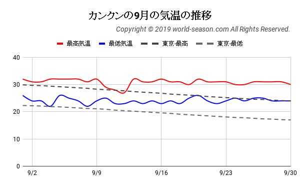 カンクンの9月の日ごとの気温の推移