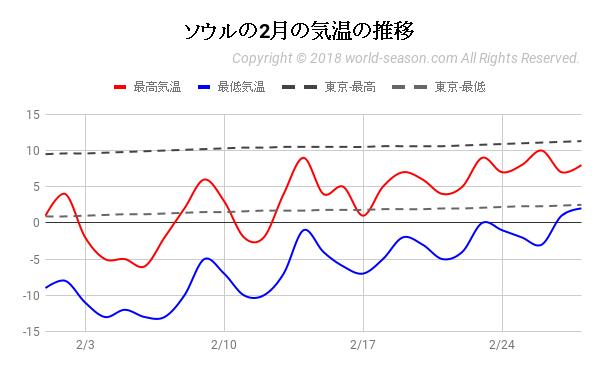 ソウルの2月の気温の推移
