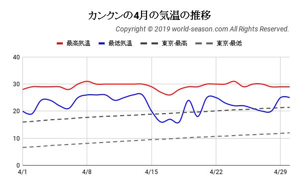 カンクンの4月の気温の日ごとの推移