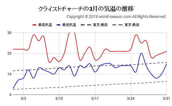 クライストチャーチの3月の日ごとの気温の推移