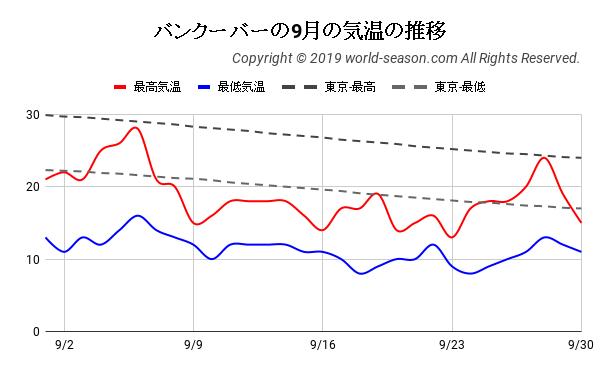 バンクーバーの9月の気温の推移