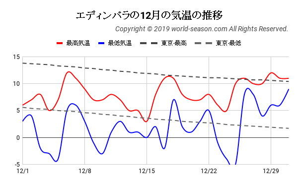 エディンバラの12月の気温の推移