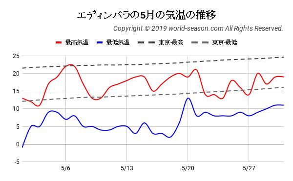エディンバラの5月の気温の推移
