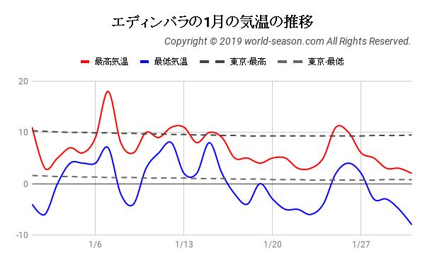 エディンバラの1月の気温の推移