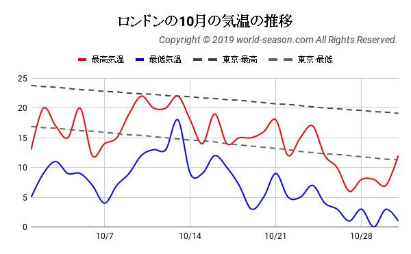 ロンドンの10月の気温の推移