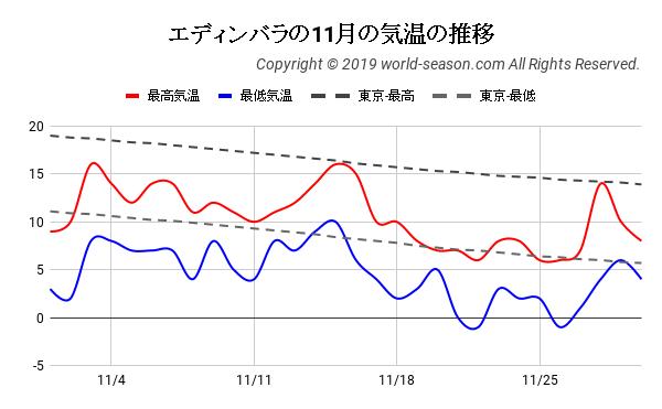 エディンバラの11月の気温の推移