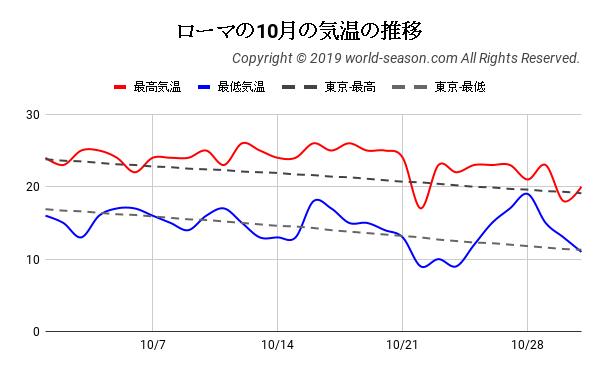 ローマの10月の気温の推移