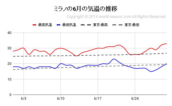 ミラノの6月の気温の推移