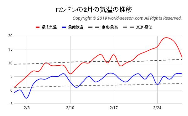 ロンドンの2月の気温の推移