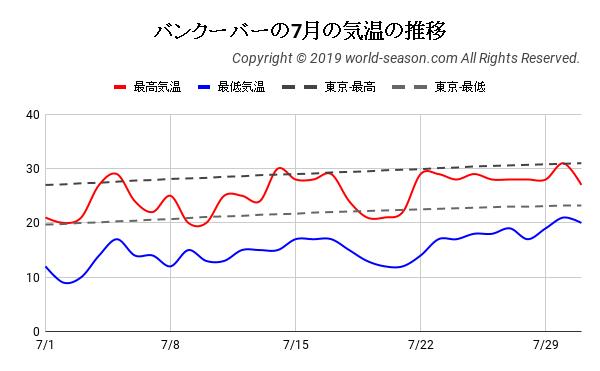 バンクーバーの7月の気温の推移
