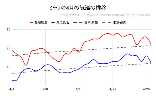 ミラノの4月の気温の推移