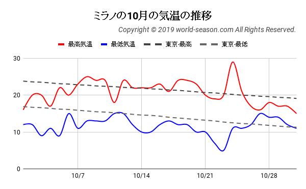 ミラノの10月の気温の推移