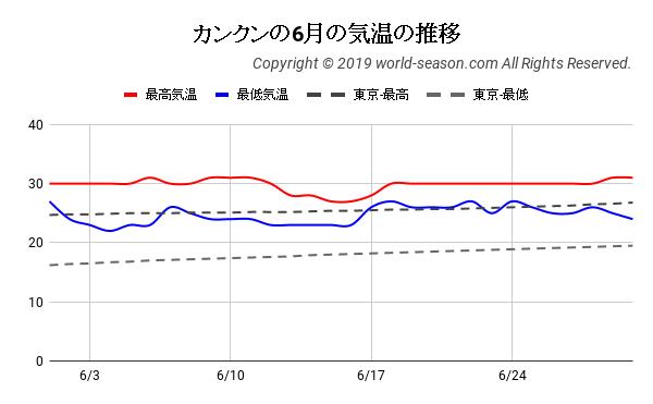 カンクンの6月の日ごとの気温の推移
