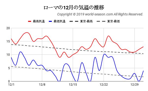 ローマの12月の気温の推移